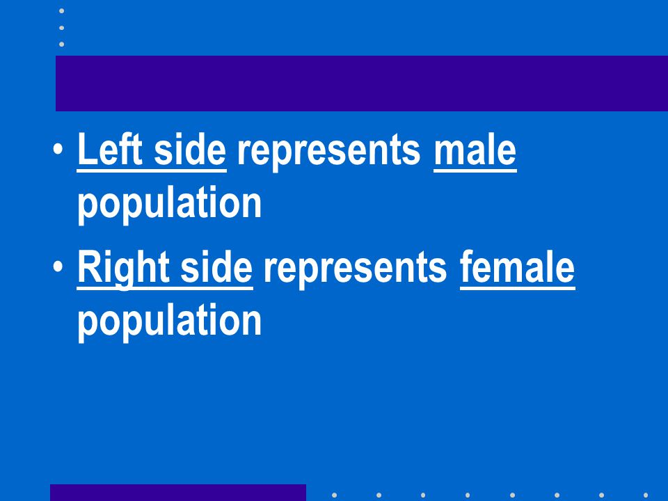 Left side represents male population
