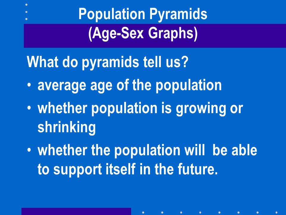 Population Pyramids (Age-Sex Graphs)