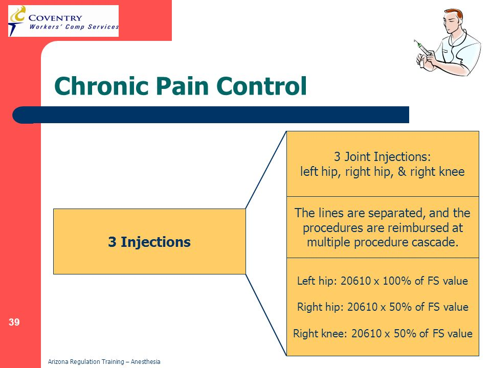 Chronic Pain Control 3 Injections 3 Joint Injections: