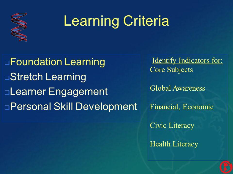 Identify Indicators for: