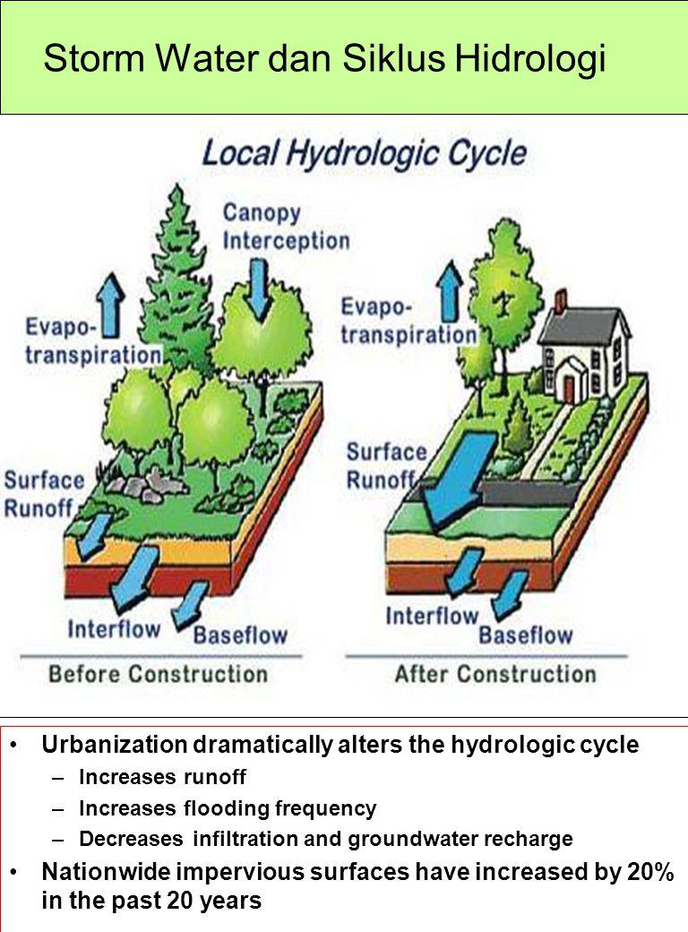 Storm Water dan Siklus Hidrologi
