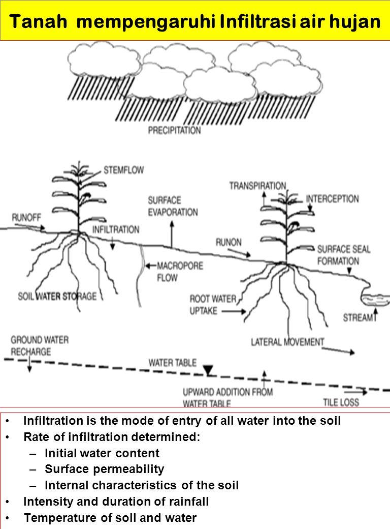 Tanah mempengaruhi Infiltrasi air hujan