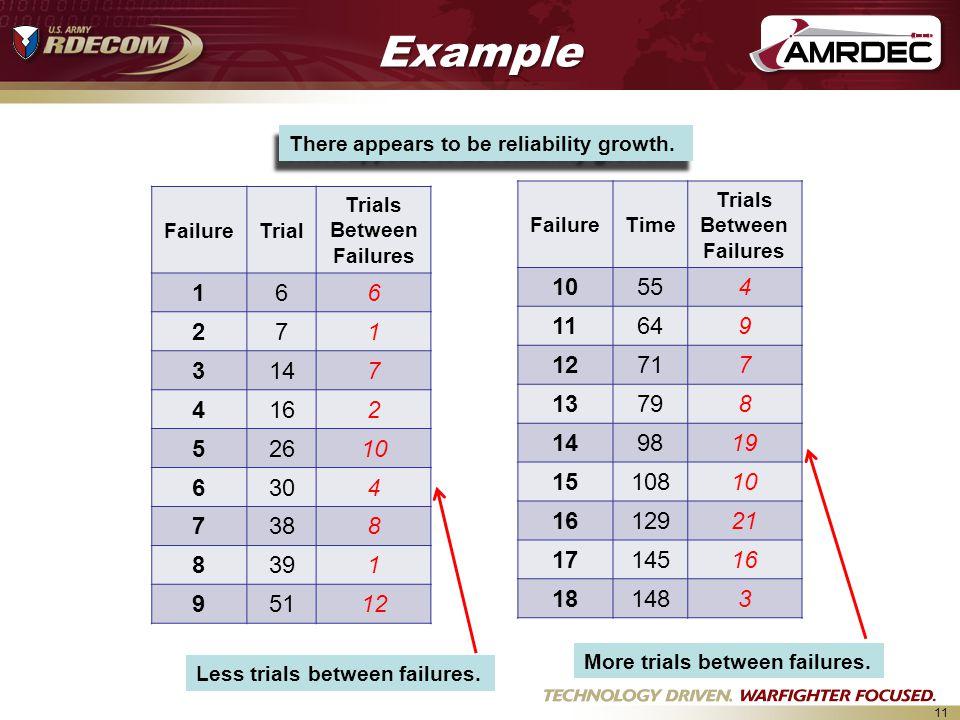 Trials Between Failures Trials Between Failures