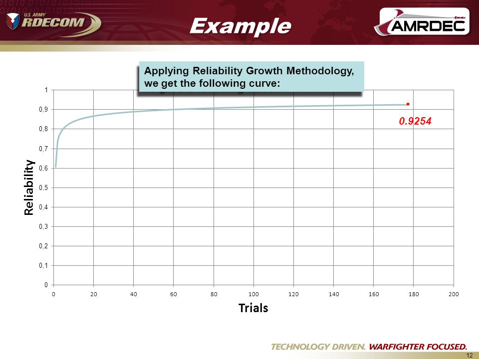 Example Applying Reliability Growth Methodology, we get the following curve: . 0.9254