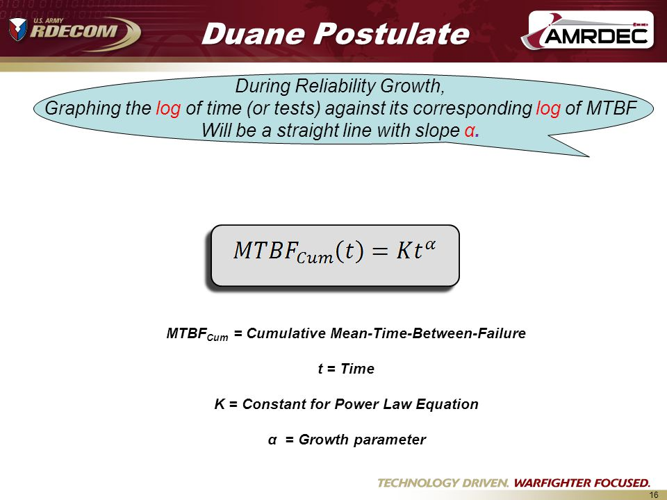Duane Postulate During Reliability Growth,