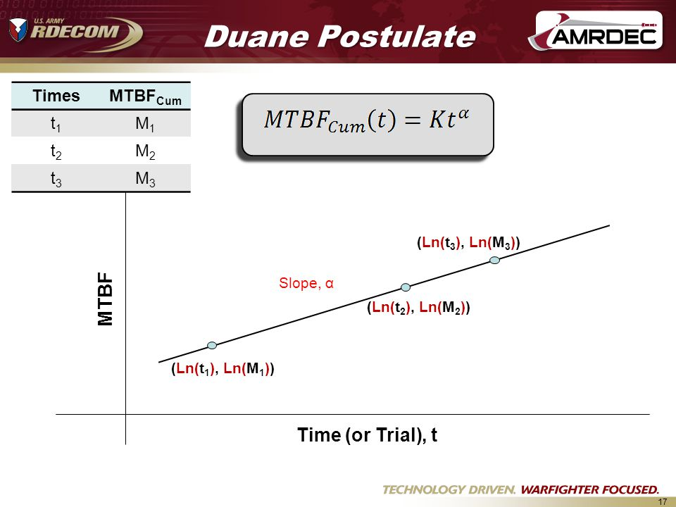 Duane Postulate MTBF Time (or Trial), t Times MTBFCum t1 M1 t2 M2 t3