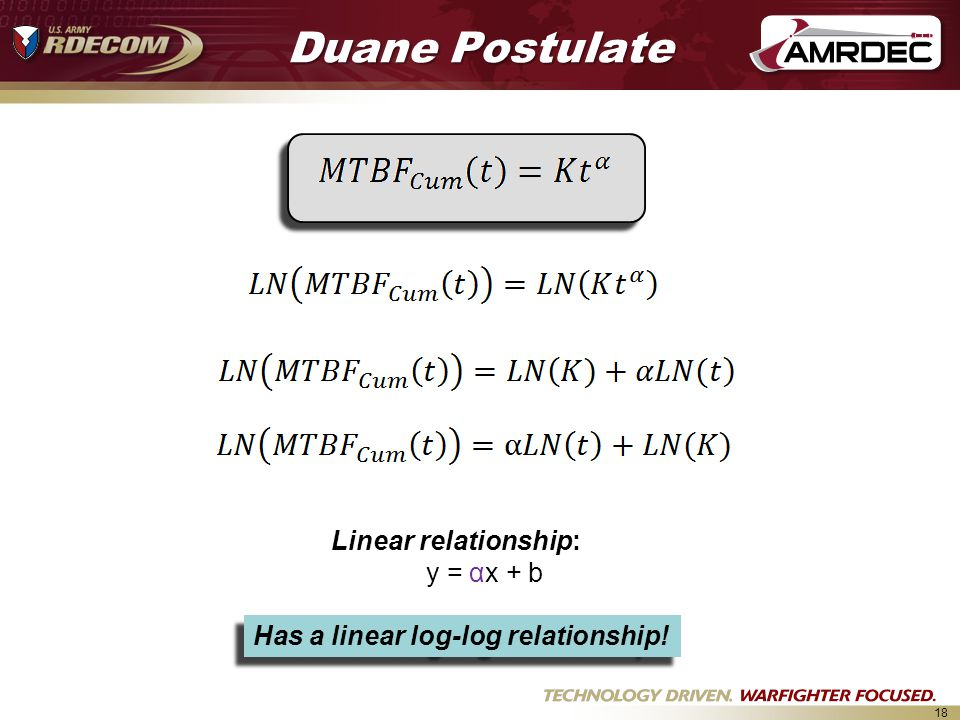Duane Postulate Linear relationship: y = αx + b