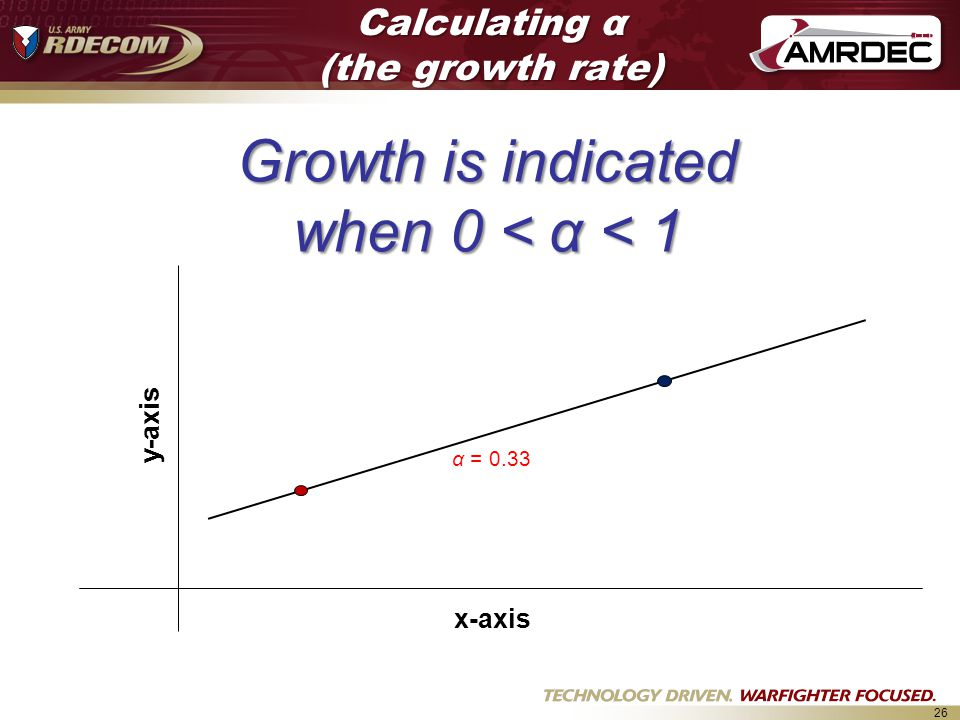 Calculating α (the growth rate)