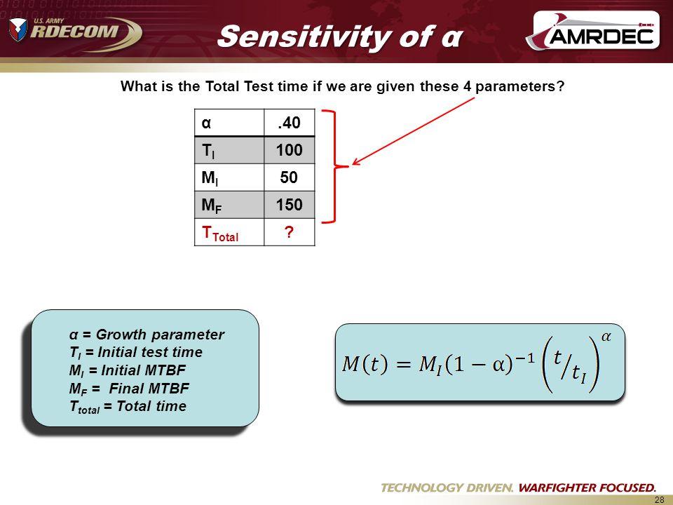Sensitivity of α α .40 TI 100 MI 50 MF 150 TTotal
