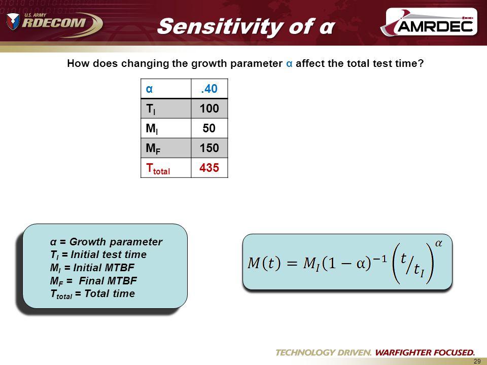 Sensitivity of α α .40 TI 100 MI 50 MF 150 Ttotal 435