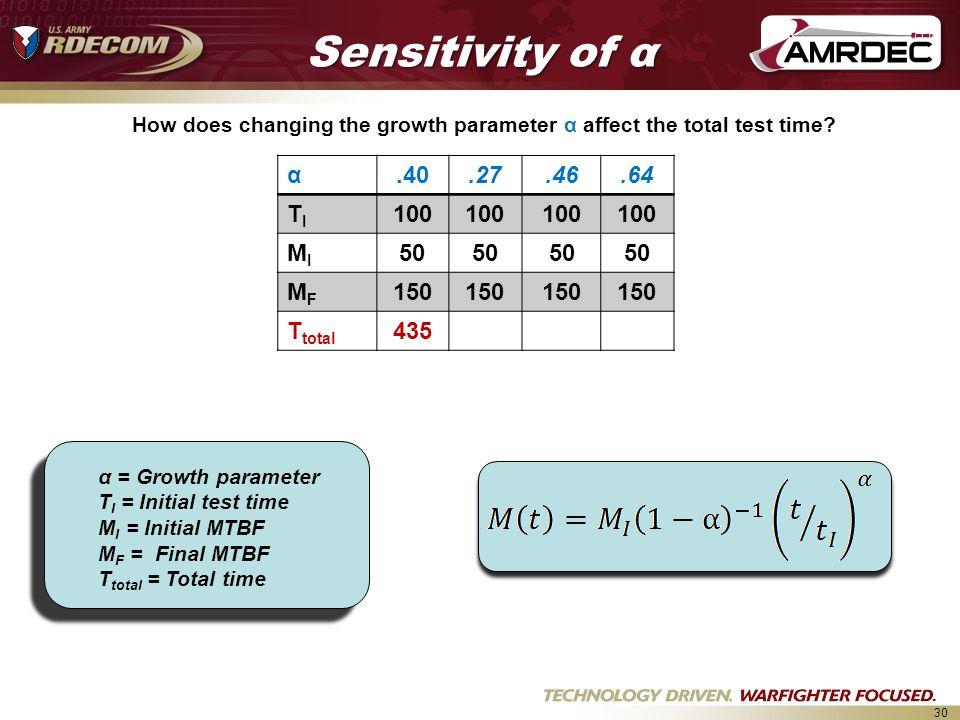 Sensitivity of α α .40 .27 .46 .64 TI 100 MI 50 MF 150 Ttotal 435