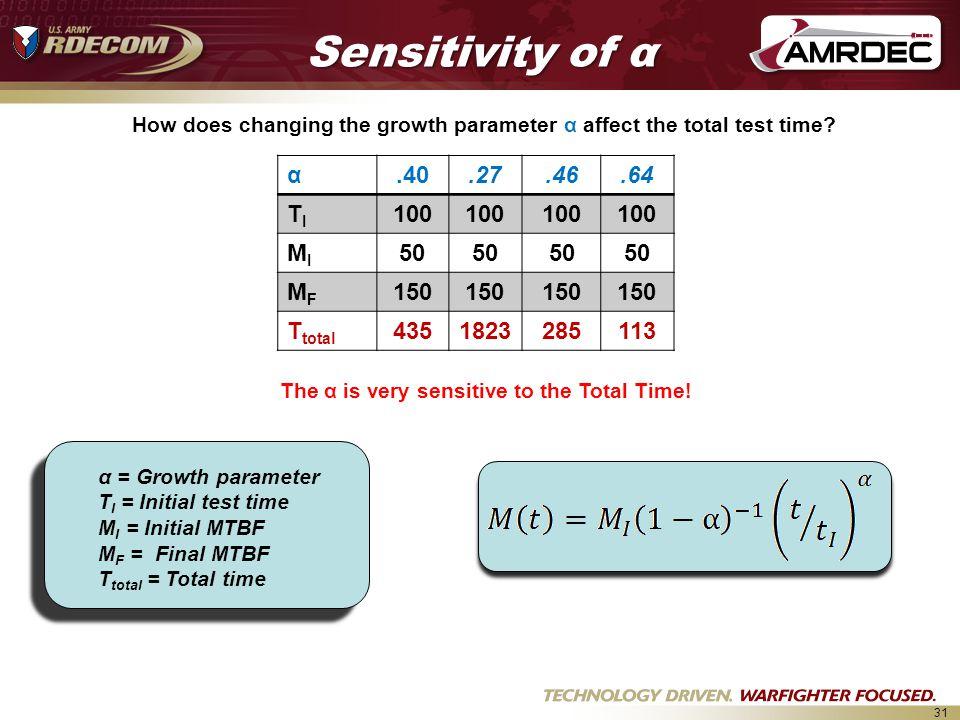 Sensitivity of α α .40 .27 .46 .64 TI 100 MI 50 MF 150 Ttotal 435 1823