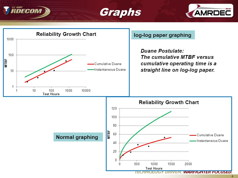 Graphs . . . . . . . . . . log-log paper graphing Duane Postulate: