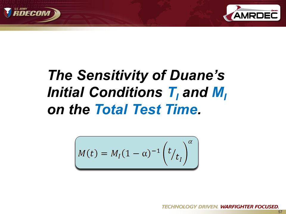The Sensitivity of Duane's Initial Conditions TI and MI on the Total Test Time.