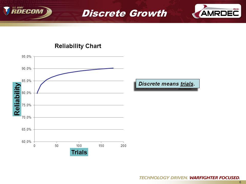 Discrete Growth Discrete means trials.