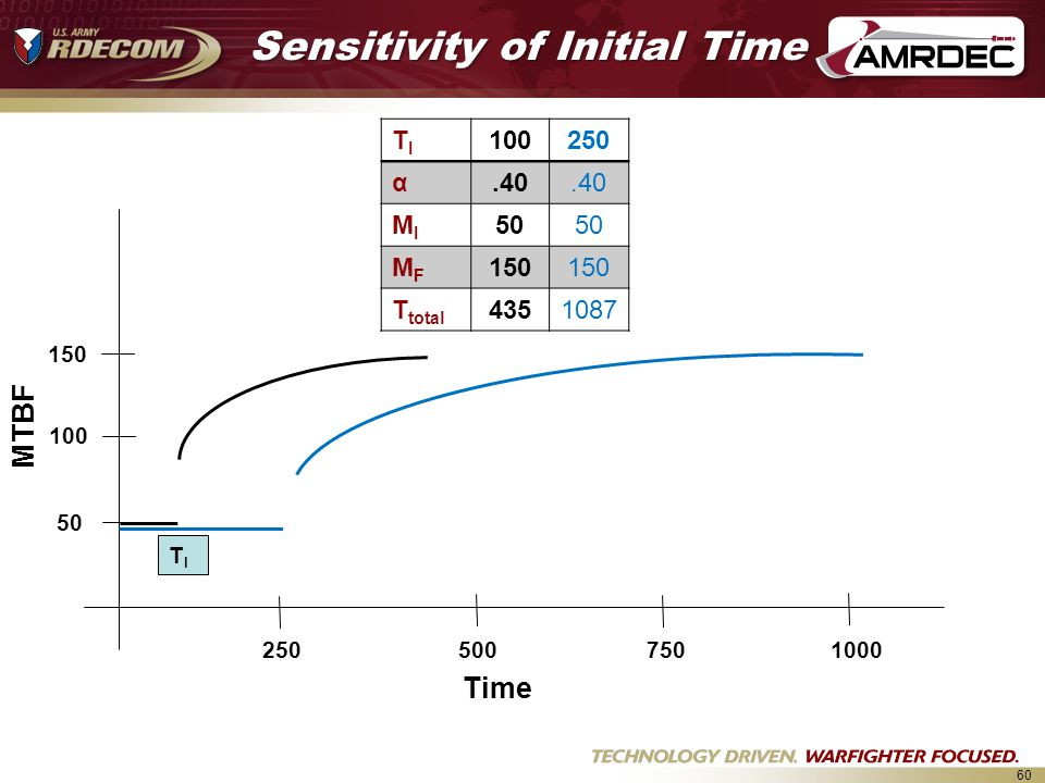 Sensitivity of Initial Time