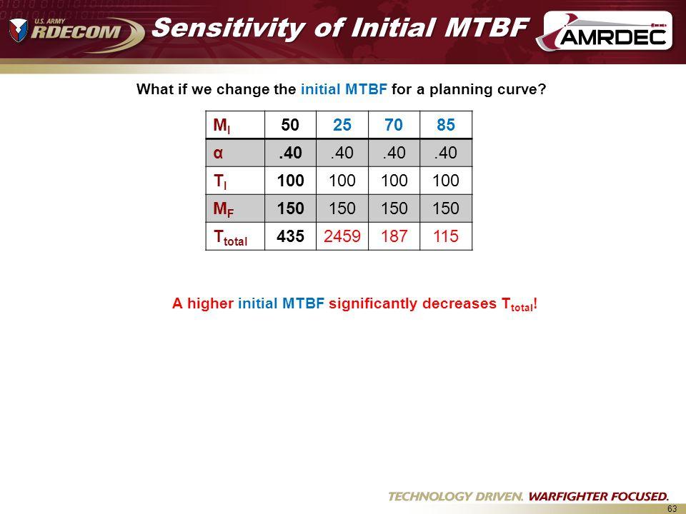 Sensitivity of Initial MTBF