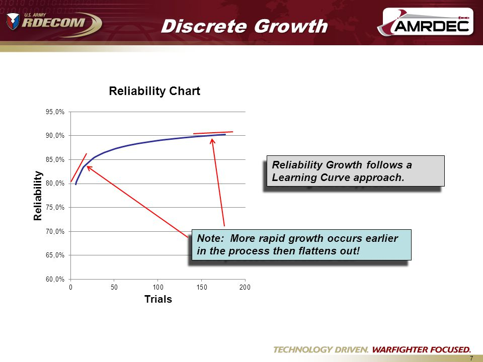 Discrete Growth Reliability Growth follows a Learning Curve approach.