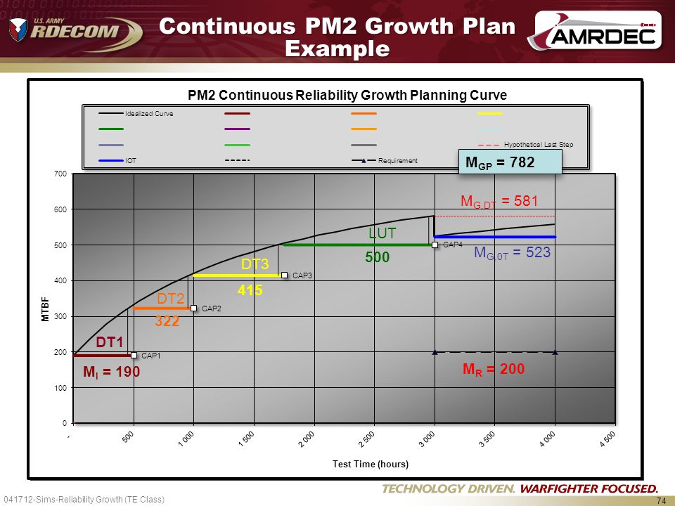Continuous PM2 Growth Plan Example