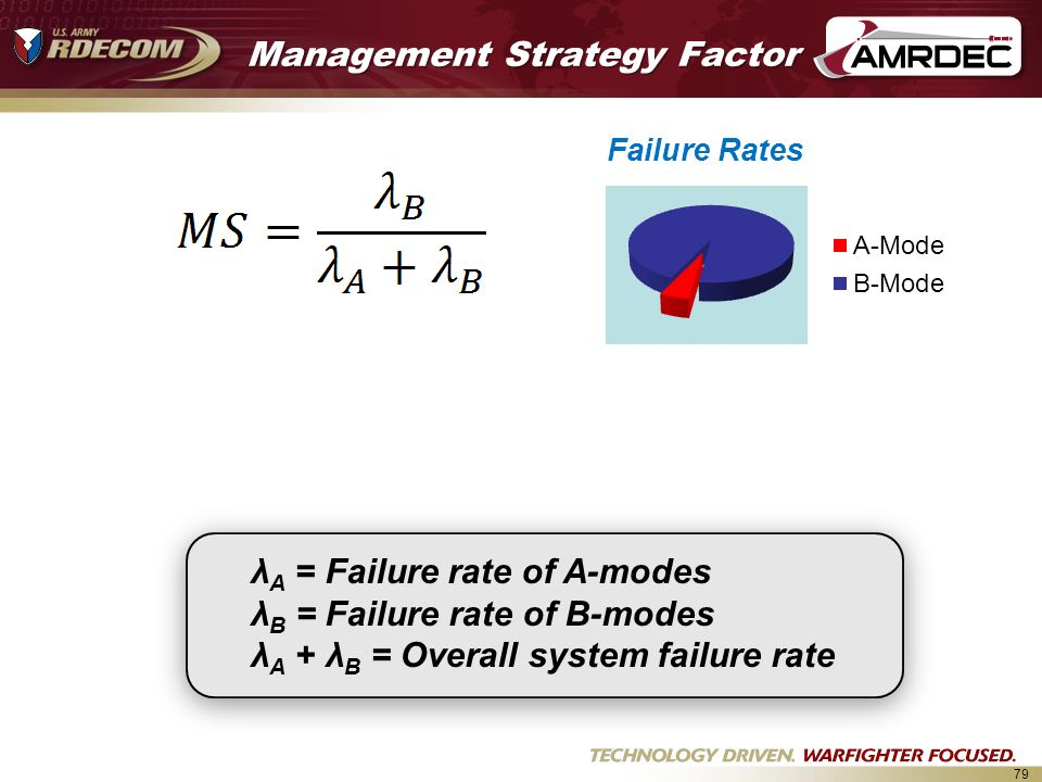 Management Strategy Factor