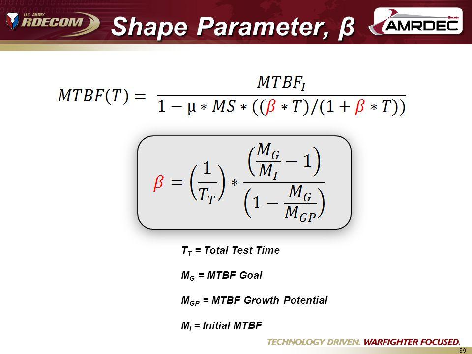 Shape Parameter, β β = Shape parameter TT = Total Test Time