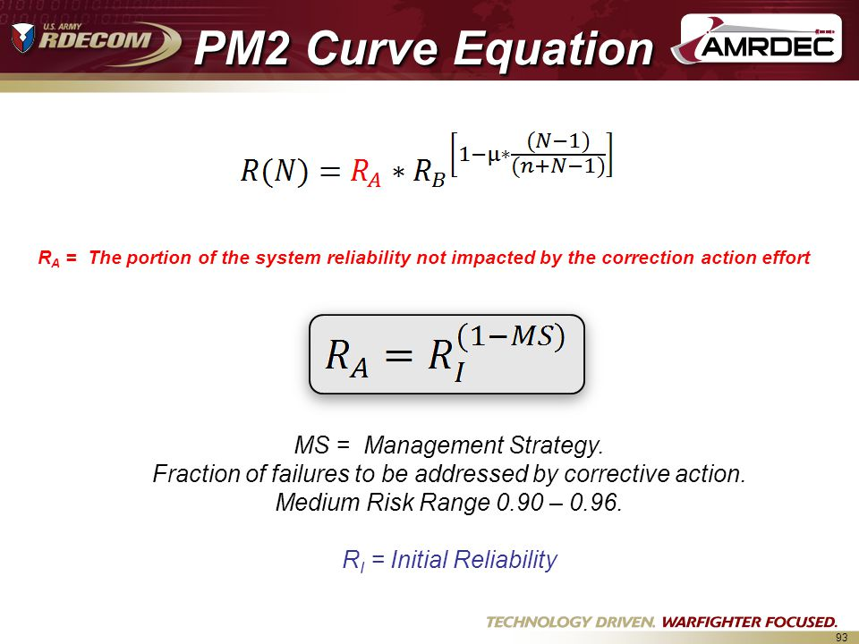 PM2 Curve Equation MS = Management Strategy.
