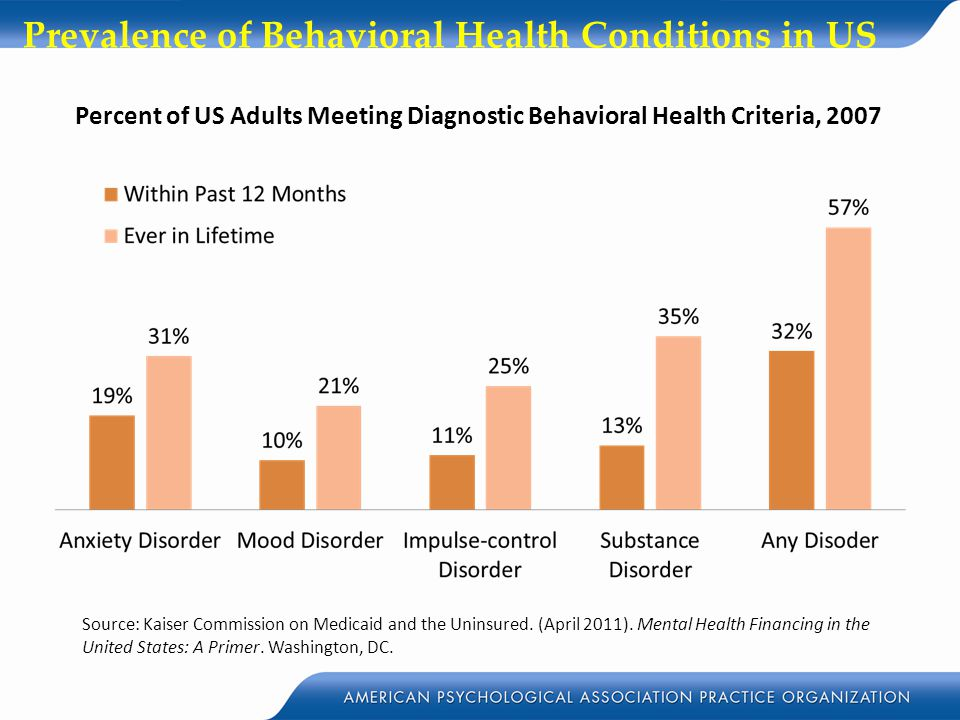 Prevalence of Behavioral Health Conditions in US