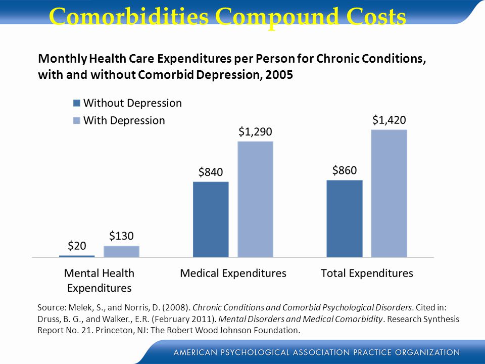 Comorbidities Compound Costs