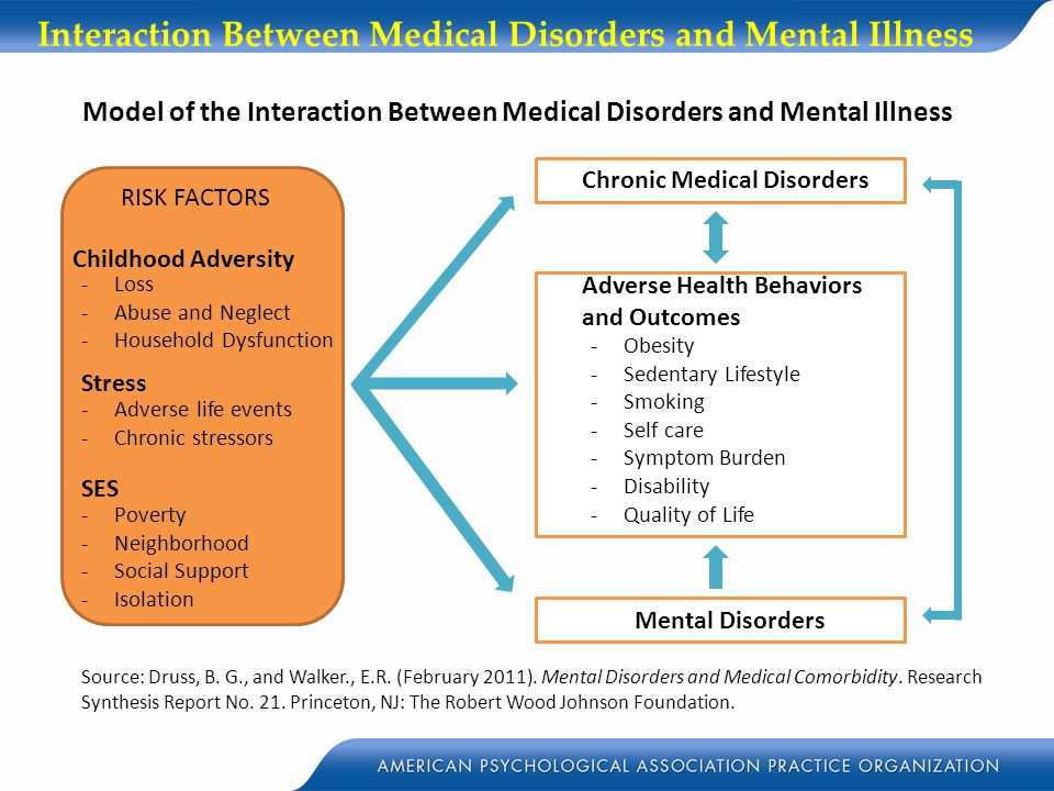 Interaction Between Medical Disorders and Mental Illness