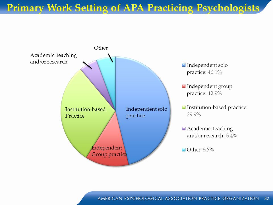 Primary Work Setting of APA Practicing Psychologists