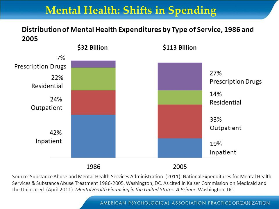 Mental Health: Shifts in Spending