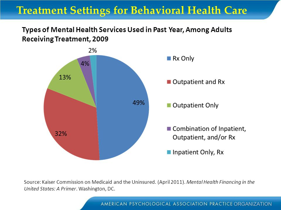 Treatment Settings for Behavioral Health Care