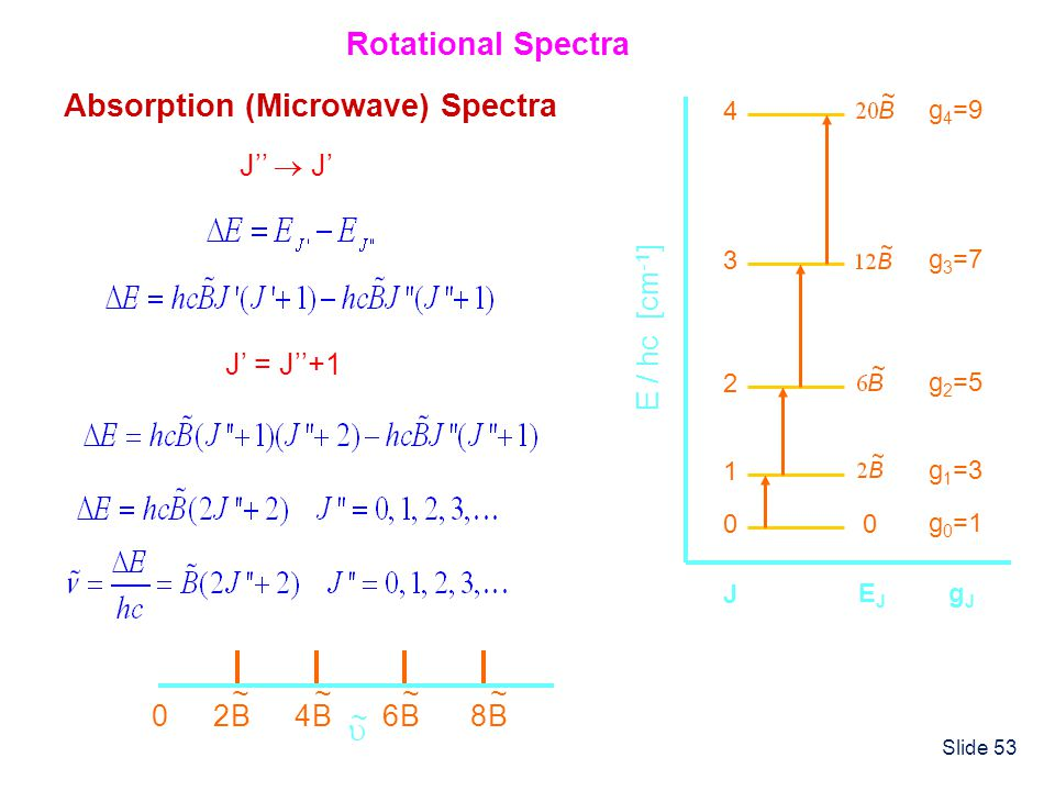 Absorption (Microwave) Spectra