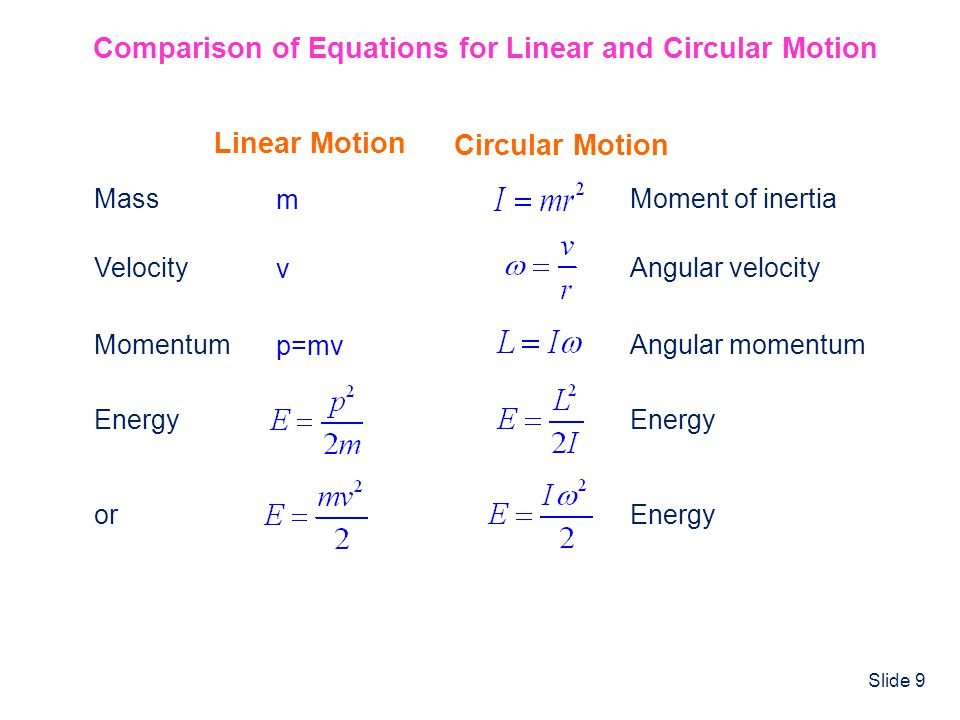 Comparison of Equations for Linear and Circular Motion