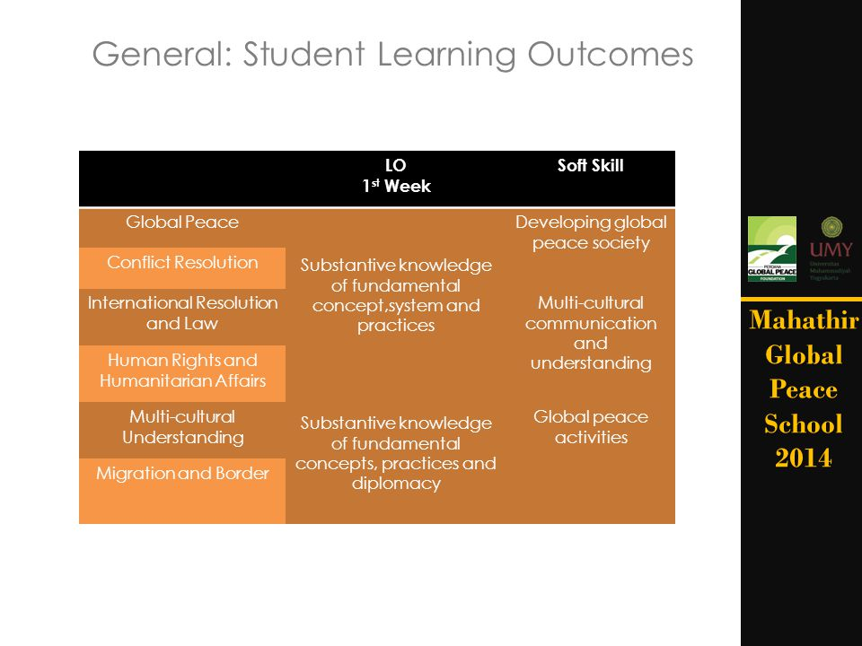 General: Student Learning Outcomes