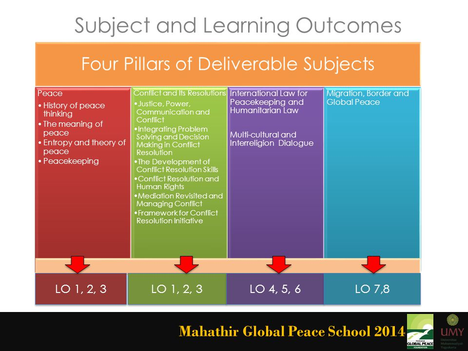 Mahathir Global Peace School 2014