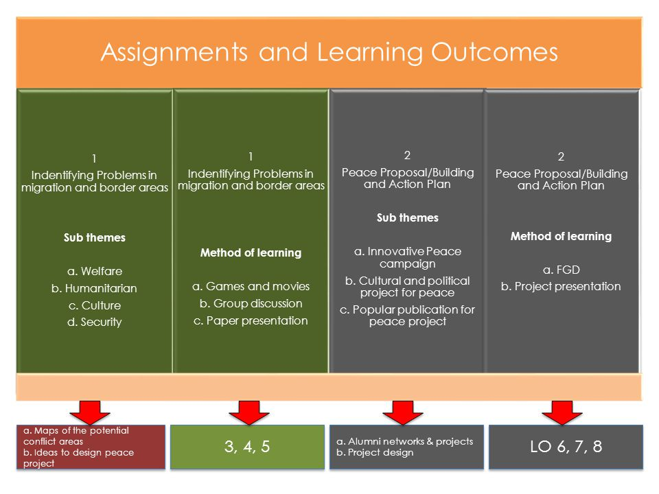 Assignments and Learning Outcomes