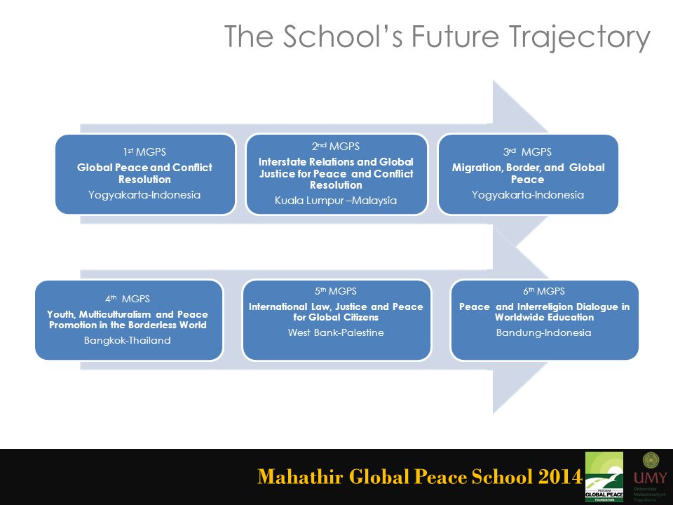The School's Future Trajectory