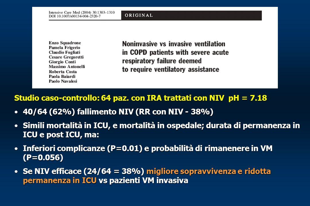 Studio caso-controllo: 64 paz. con IRA trattati con NIV pH = 7.18