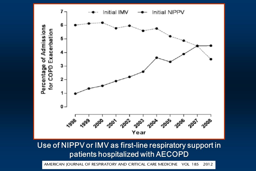 Use of NIPPV or IMV as first-line respiratory support in patients hospitalized with AECOPD