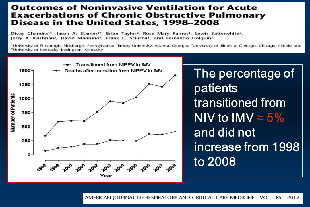 The percentage of patients transitioned from NIV to IMV ≈ 5% and did not increase from 1998 to 2008