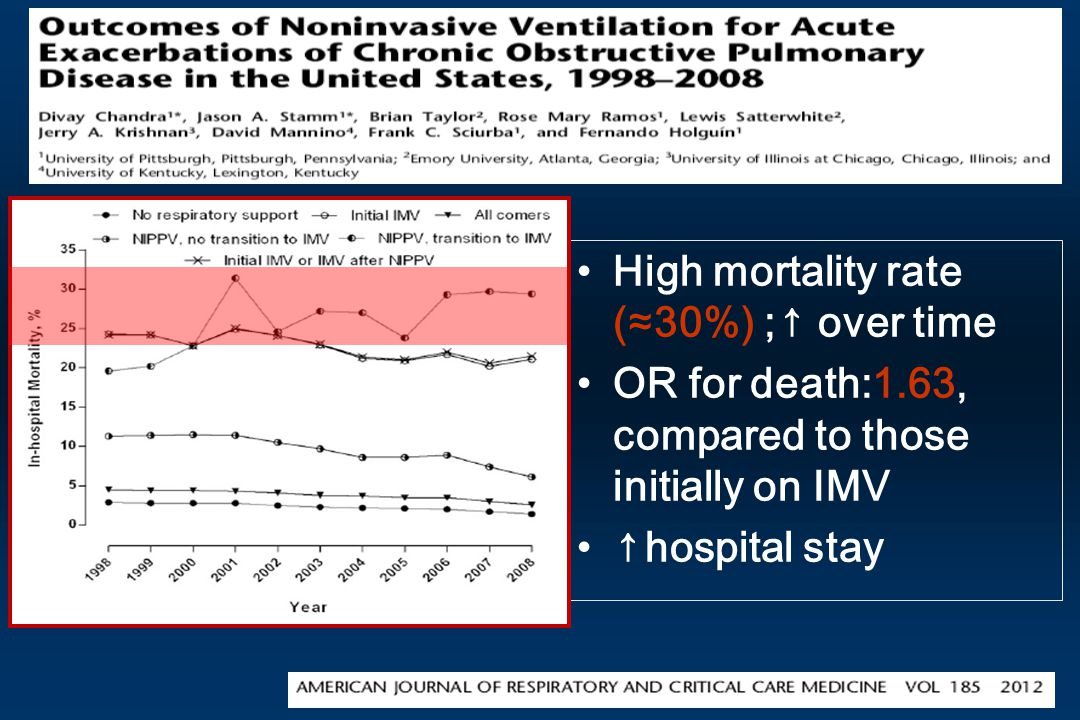 High mortality rate (≈30%) ;↑ over time