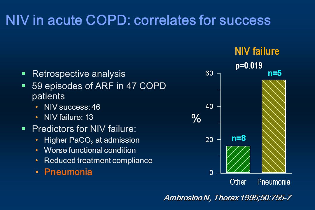 NIV in acute COPD: correlates for success