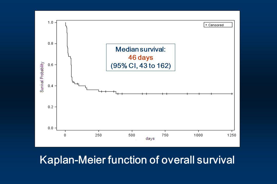 Kaplan-Meier function of overall survival