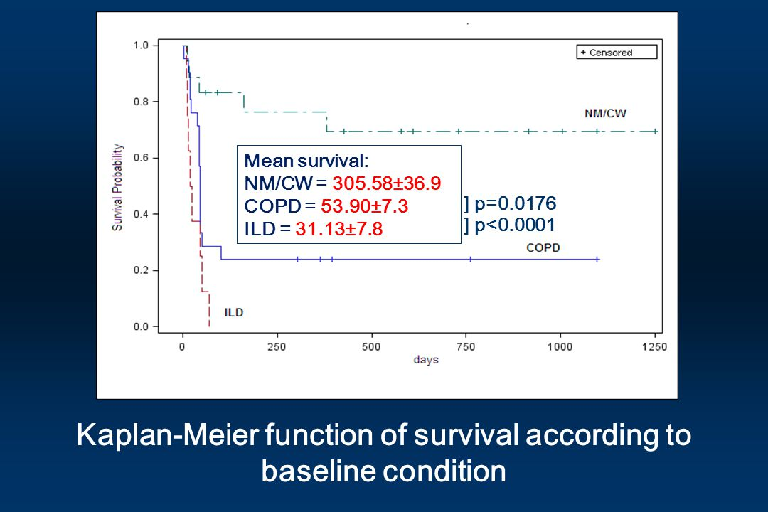 Kaplan-Meier function of survival according to baseline condition
