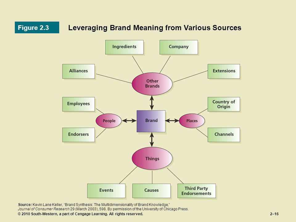 Leveraging Brand Meaning from Various Sources