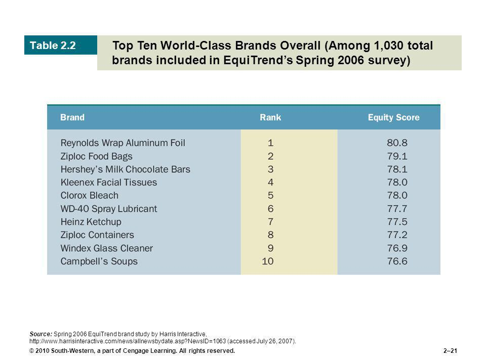 Table 2.2 Top Ten World-Class Brands Overall (Among 1,030 total brands included in EquiTrend's Spring 2006 survey)