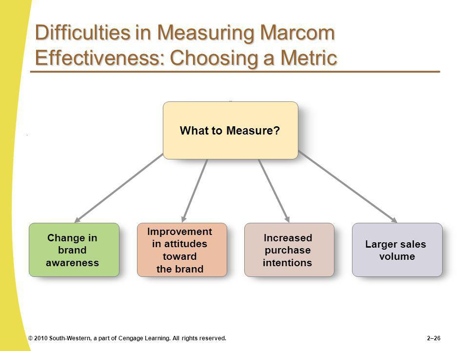 Difficulties in Measuring Marcom Effectiveness: Choosing a Metric