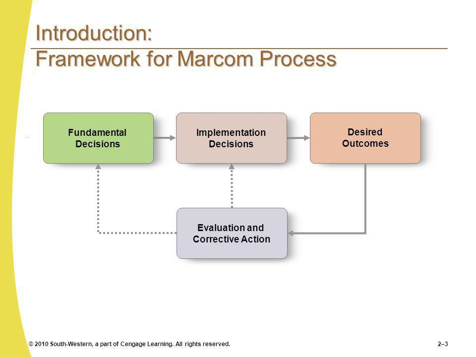 Introduction: Framework for Marcom Process