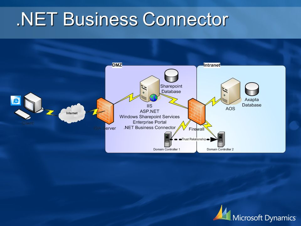 .NET Business Connector
